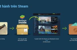 BlueStacks kết hợp với Valve, cho phép chơi game mobile ngay trên Steam