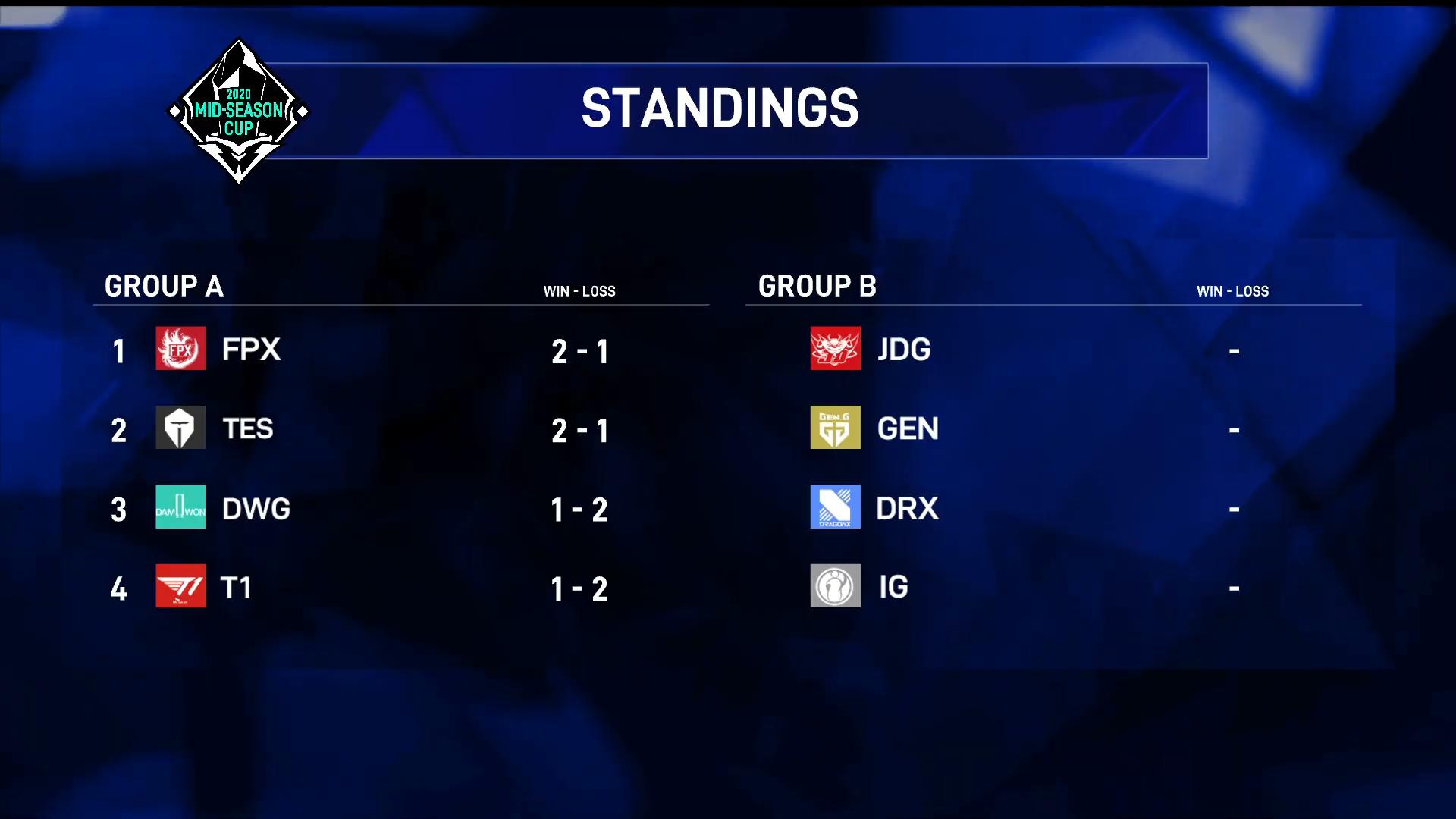 Bảng A Mid Season Cup: T1 và DWG bị loại, hai đại diện LPL xuất sắc tiến vào bán kết